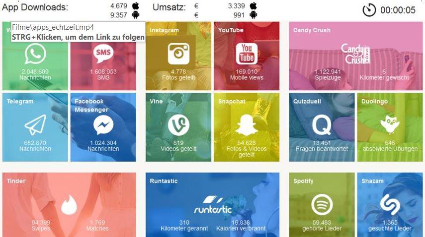Apps in Echtzeit